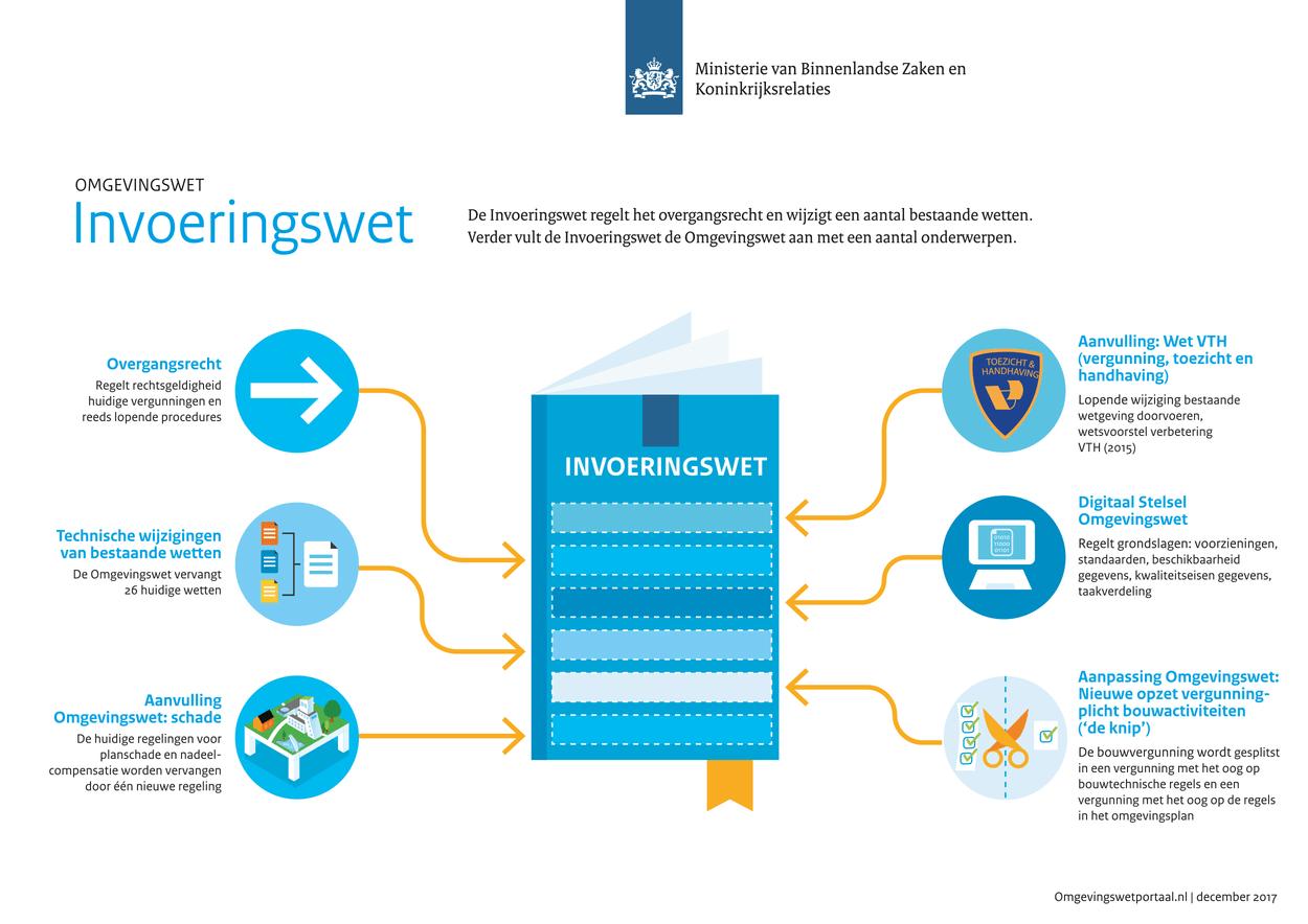 Infographic invoeringswet