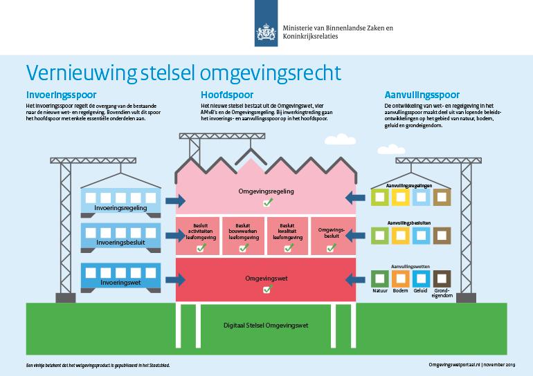 ig_vernieuwing_van_het_omgevingsrecht-png2